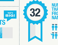 Infographic, Udacity by the Numbers