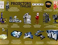 Projectors Timeline (2013)