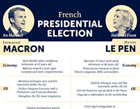 2017 French Presidential Election Overview