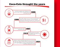 Coca-Cola timeline infographic