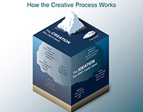 Model of the Creative Process