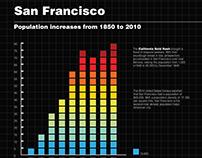 Diagrammatic Design: San Francisco