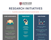 FPHS Research Initiatives