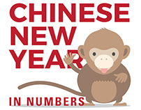 Chinese New Year 2016 in numbers
