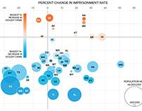 Imprisonment Rate vs. Violent Crime Rate
