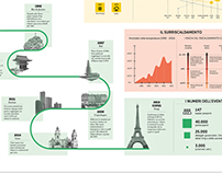 A dossier about the weather situation | infographic