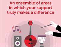 Royal Academy of Arts Infographics