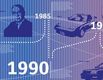 Toyota Heritage Timeline