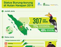 Infografis Status Burung-burung di hutan Harapan 2014