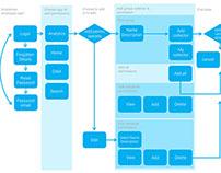 UX documentation - Permissions (flow, IA,wireframes)