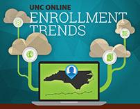 UNC Online: Enrollment Trends