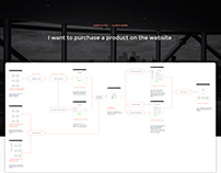 Product Purchase Userflow