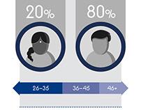 Infographics / Multi Cultural Institute