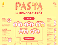 1504 Pasta Infographic Poster