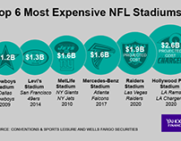 Top 10 Most Expensive NFL Stadiums