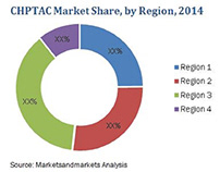 CHPTAC market size to reach USD 218.9 million by 2020