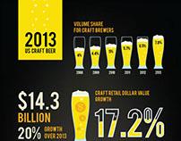 2013 US Craft Beer - InfoGraphics