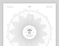 Sierra Cantabria Biodynamic Calendar