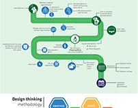 Abella Med - Design and interface design