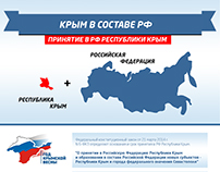 Political infographics. New rights for Crimea