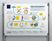 Nepal infographic design : Gender in water management
