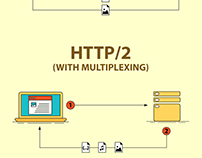 HTTP/2 Infographic