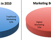 Traditional and digital marketing chart