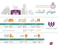 Infographic | مهام البنك السعودي للتسليف والادخار
