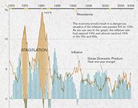 DATAPLOT: STAGFLATION