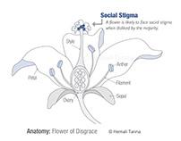 Social Stigma