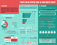 Infografic | Donarea de organe | 2015