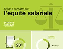 Infographie équité salariale - Proxima Centauri