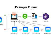 Example Funnel