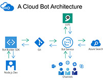 A Cloud Bot Architecture