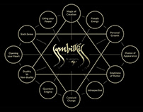 The Occult Meaning of Symbiosis