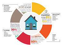 Sustainable Architecture Infographic