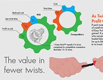 Easy-Twist™ Infographic