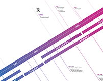 History of Typeface Design Poster