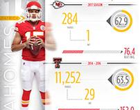 Kansas City Chiefs - Sports Infographic Design