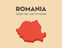 Romania over the last 10 years