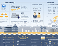 Infographic: Facts about Jūrmala city