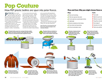 Pop Couture –Infographic