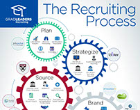 GradLeaders | The Recruiting Process Infographic