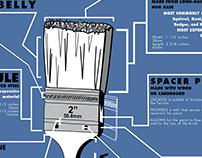 Diagram of a Paintbrush