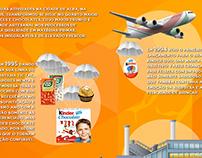 Ferrero Brasil - Infográfico
