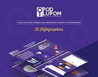 POD LUPOM - 22 Infographics