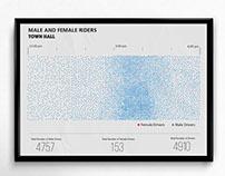 Bike Gender Ratio - Infographic