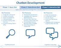 Chatbot Development Phases