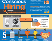 Infographic: Conscious Hiring for Human Resources
