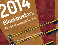 2014 Blockbusters Infographic